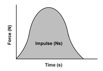 implulse-graph
